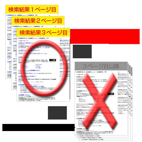 検索サービスとSEO